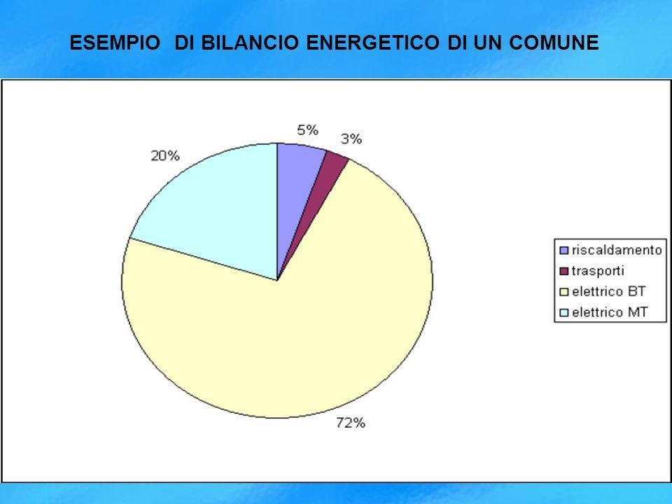 ESEMPIO DI BILANCIO ENERGETICO DI UN COMUNE
