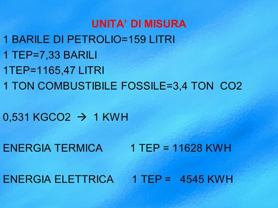 UNITA' DI MISURA 1 BARILE DI PETROLIO=159 LITRI 1 TEP=7,33 BARILI 1TEP=1165,47 LITRI 1 TON COMBUSTIBILE FOSSILE=3,4 TON CO2 0,531 KGCO2  1 KWH ENERGIA TERMICA 1 TEP = 11628 KWH ENERGIA ELETTRICA 1 TEP = 4545 KWH