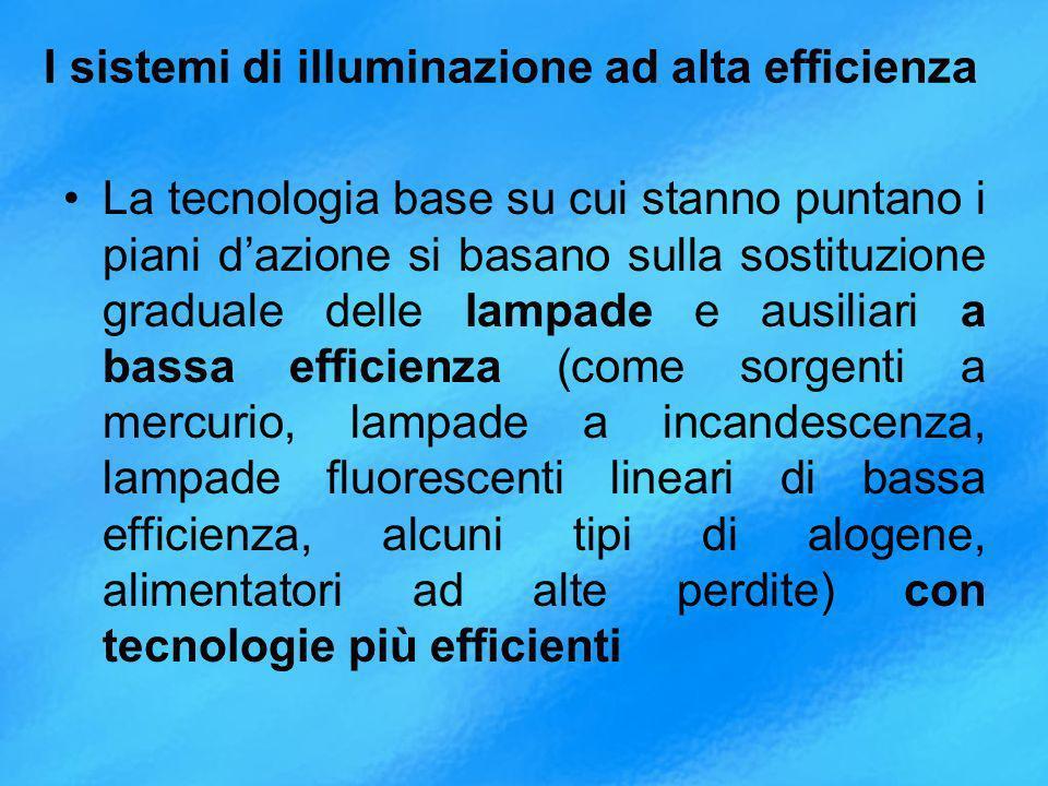 I sistemi di illuminazione ad alta efficienza