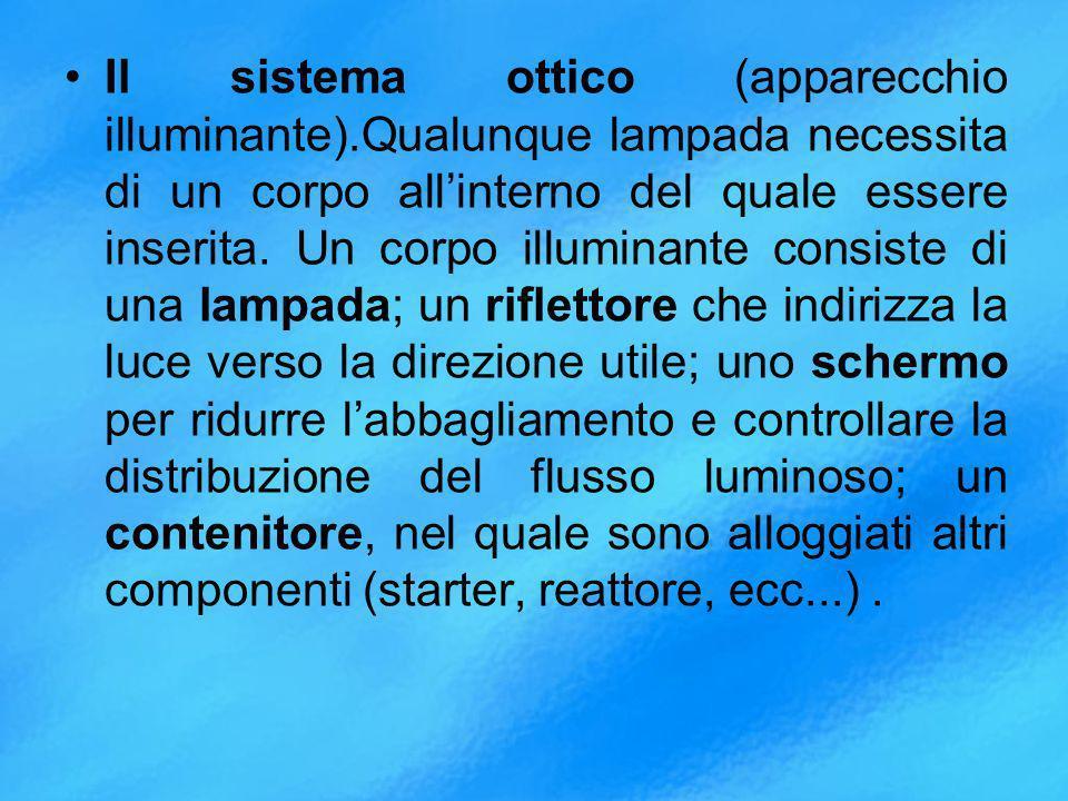 Il sistema ottico (apparecchio illuminante)