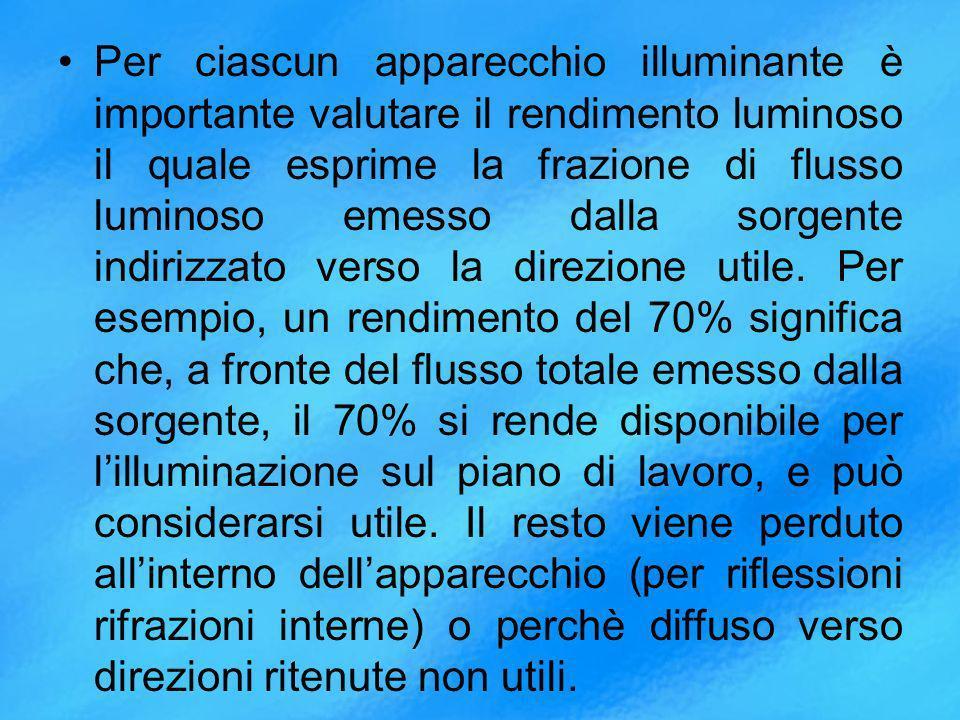 Per ciascun apparecchio illuminante è importante valutare il rendimento luminoso il quale esprime la frazione di flusso luminoso emesso dalla sorgente indirizzato verso la direzione utile.