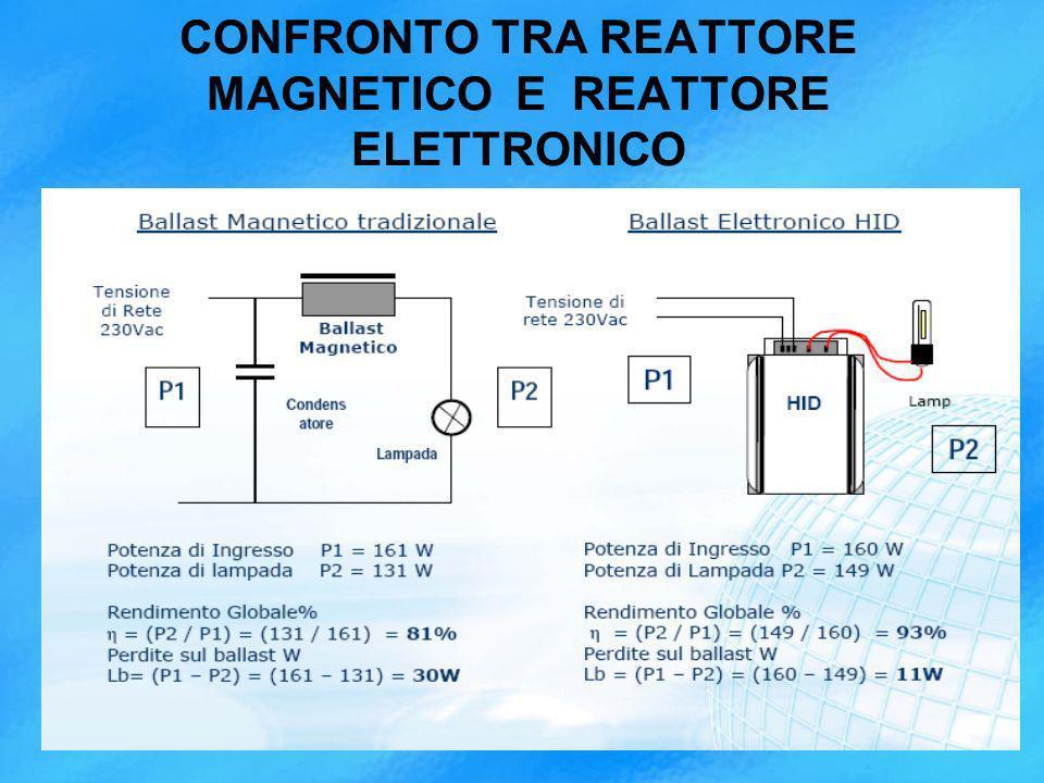 CONFRONTO TRA REATTORE MAGNETICO E REATTORE ELETTRONICO