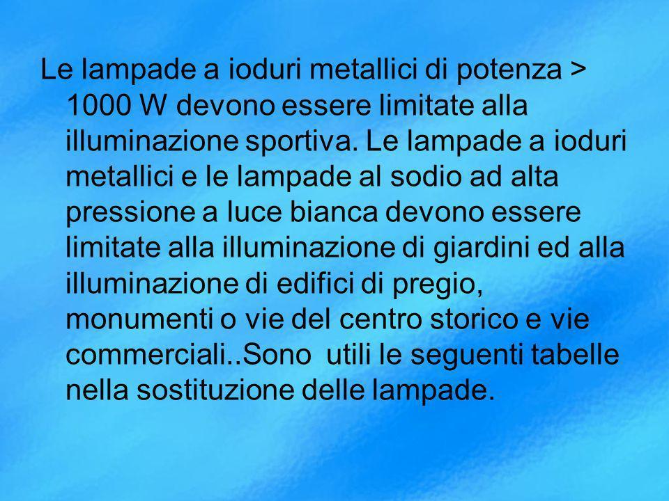 Le lampade a ioduri metallici di potenza > 1000 W devono essere limitate alla illuminazione sportiva.