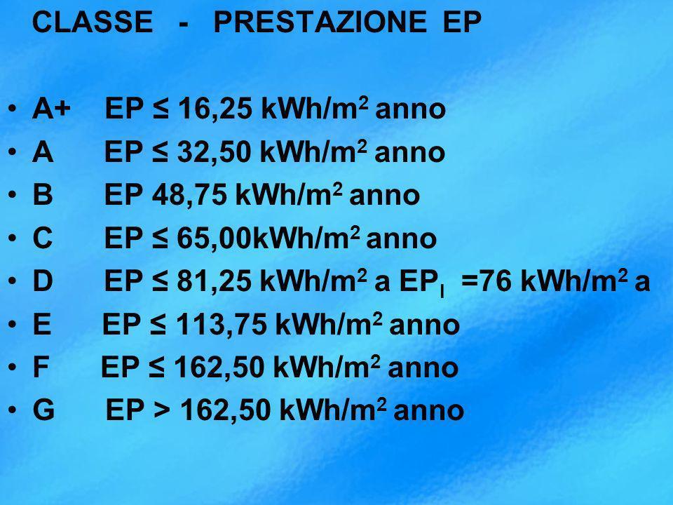 CLASSE - PRESTAZIONE EP