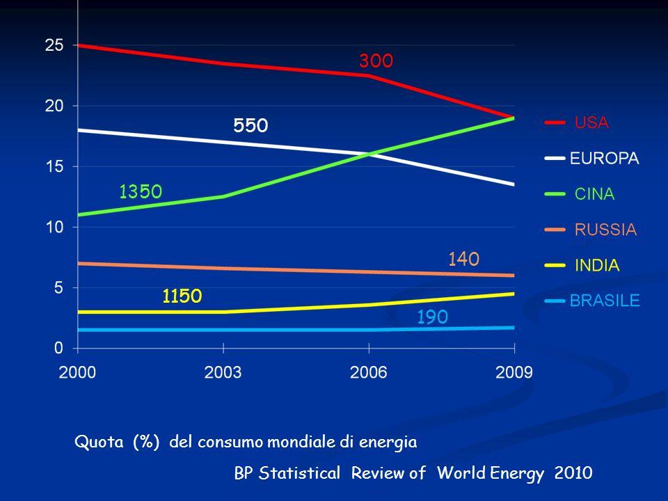 300 550 1350 140 1150 190 Quota (%) del consumo mondiale di energia