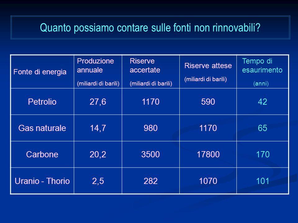 Quanto possiamo contare sulle fonti non rinnovabili