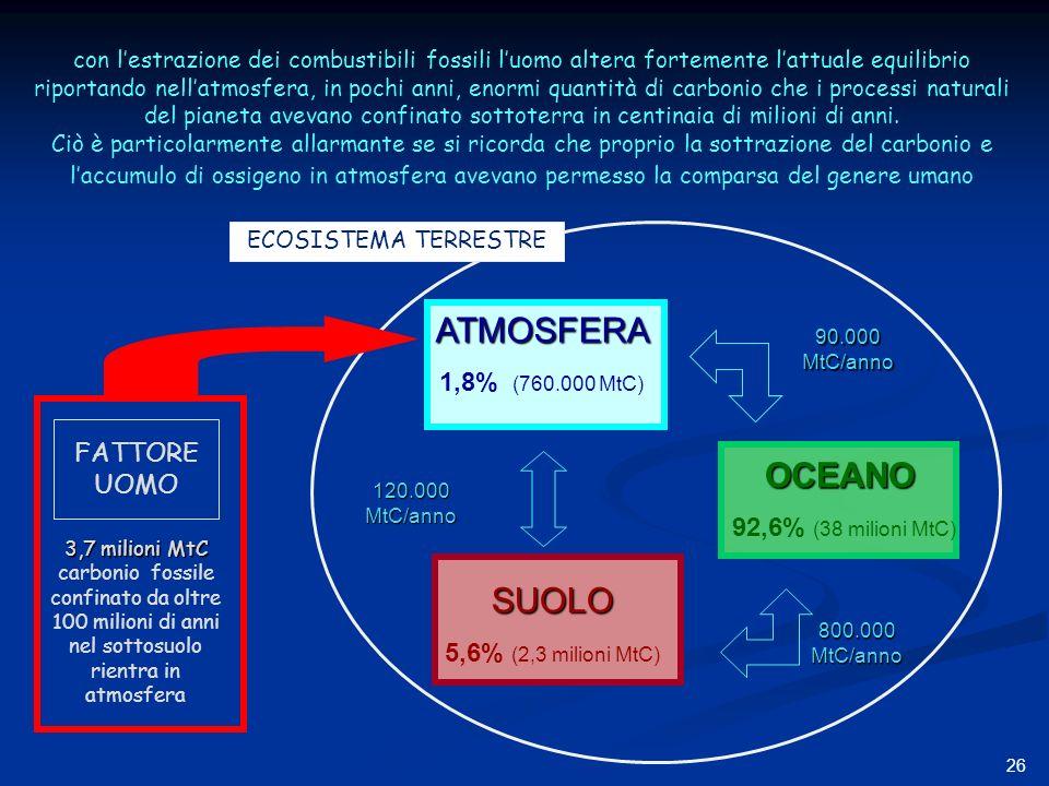 ATMOSFERA OCEANO SUOLO 1,8% (760.000 MtC) FATTORE UOMO