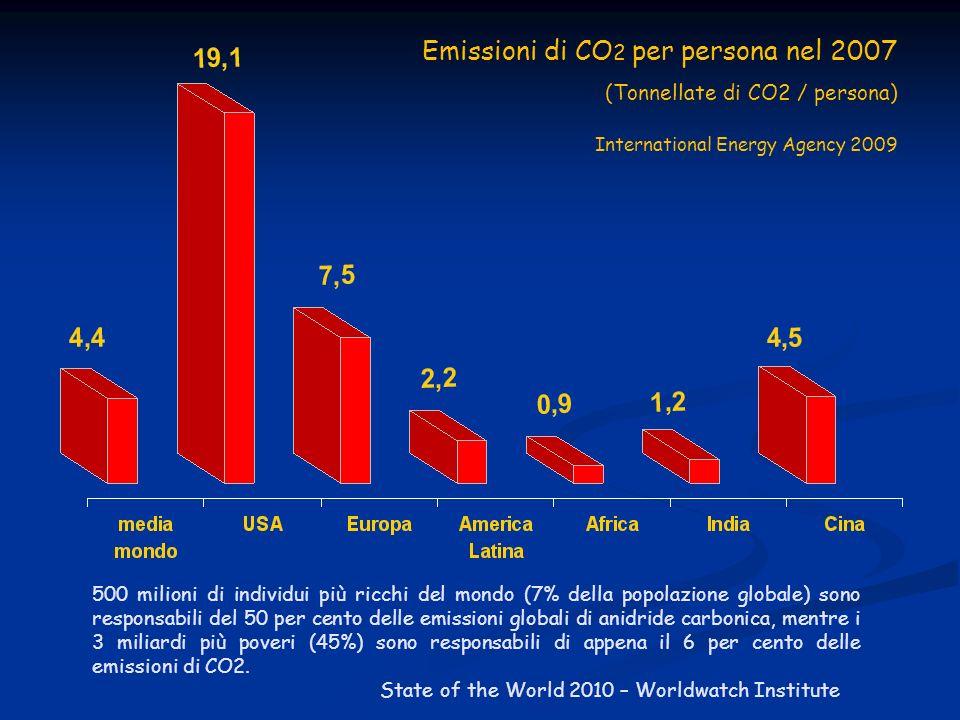 Emissioni di CO2 per persona nel 2007