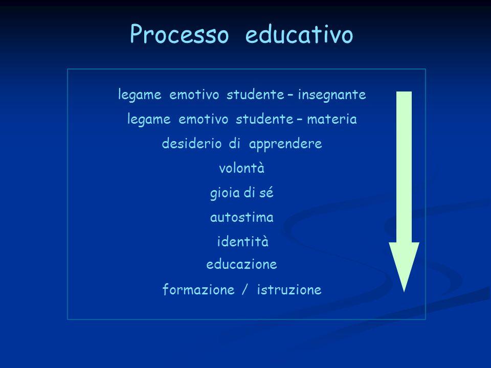 Processo educativo legame emotivo studente – insegnante