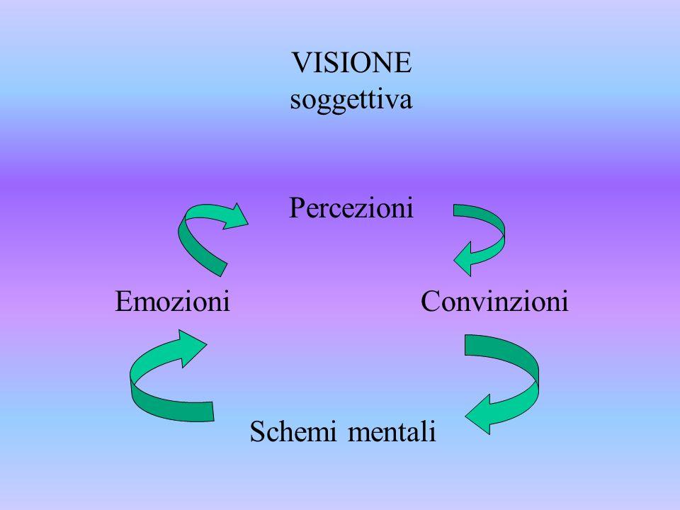 Emozioni Convinzioni Schemi mentali