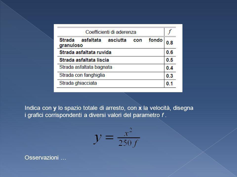 Indica con y lo spazio totale di arresto, con x la velocità, disegna i grafici corrispondenti a diversi valori del parametro f .