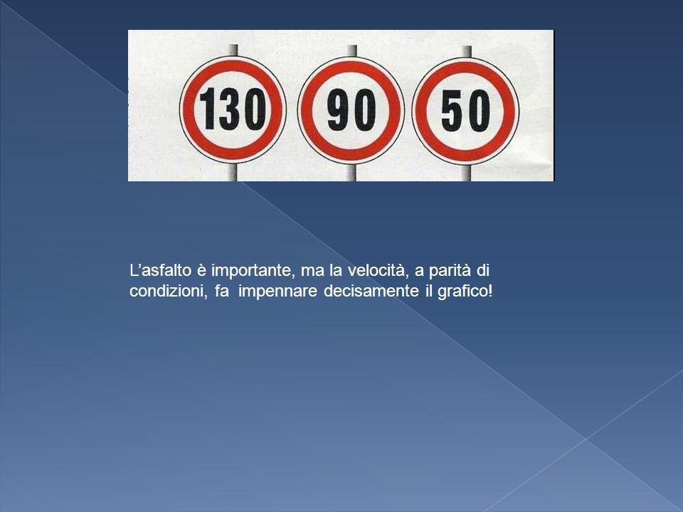 L'asfalto è importante, ma la velocità, a parità di condizioni, fa impennare decisamente il grafico!