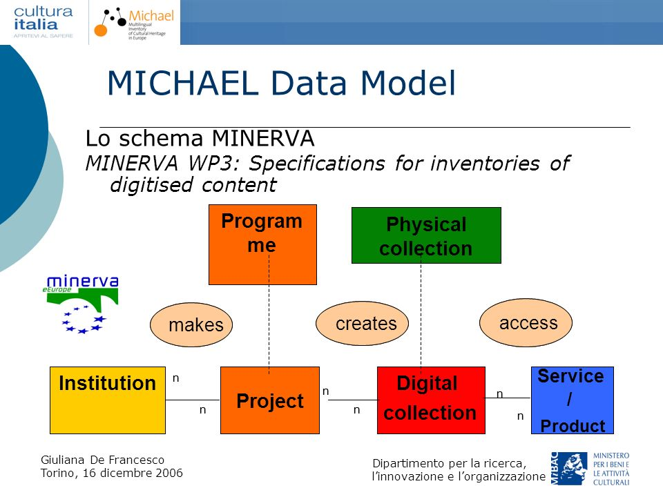 MICHAEL Data Model Lo schema MINERVA