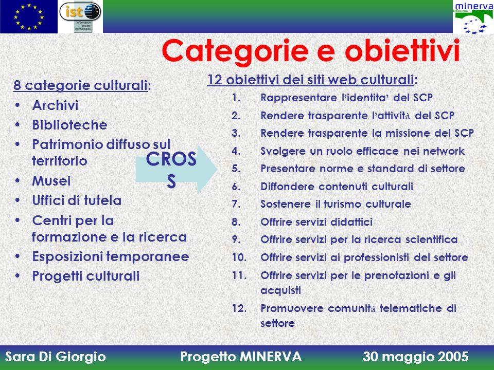 Categorie e obiettivi CROSS 12 obiettivi dei siti web culturali: