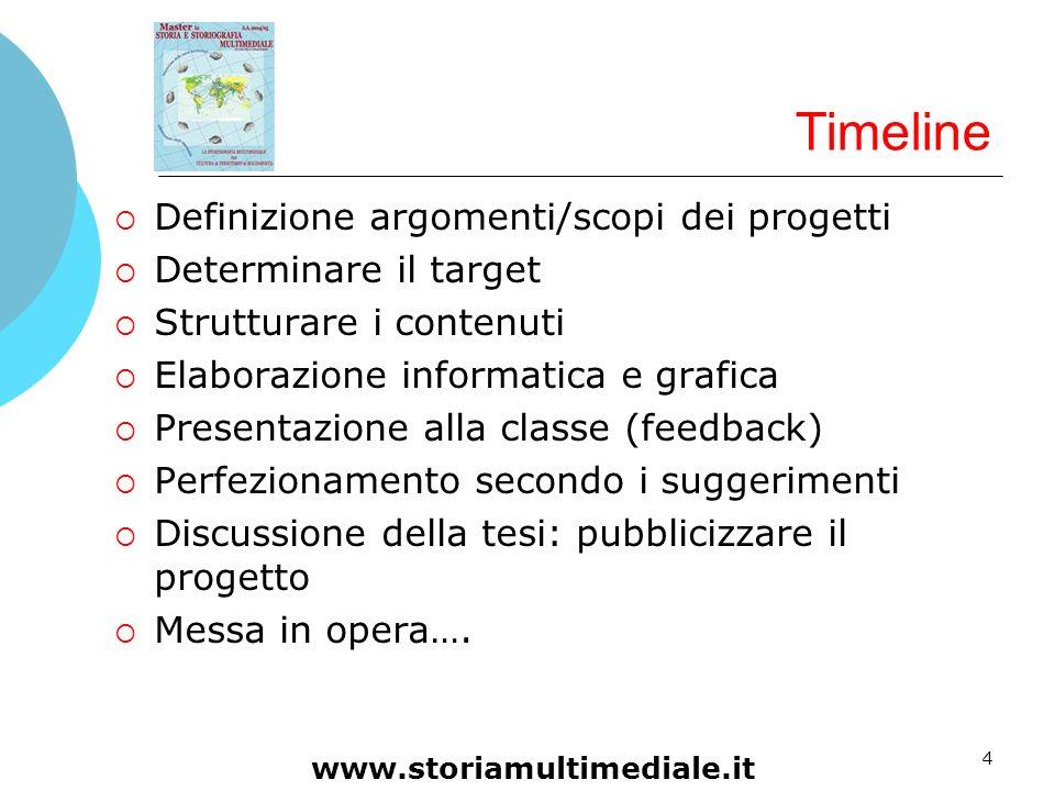 Timeline Definizione argomenti/scopi dei progetti