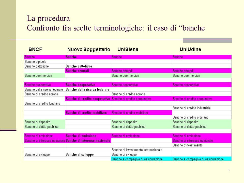La procedura Confronto fra scelte terminologiche: il caso di banche