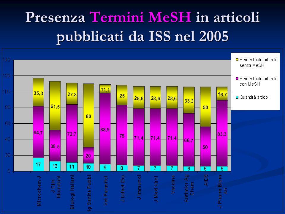 Presenza Termini MeSH in articoli pubblicati da ISS nel 2005