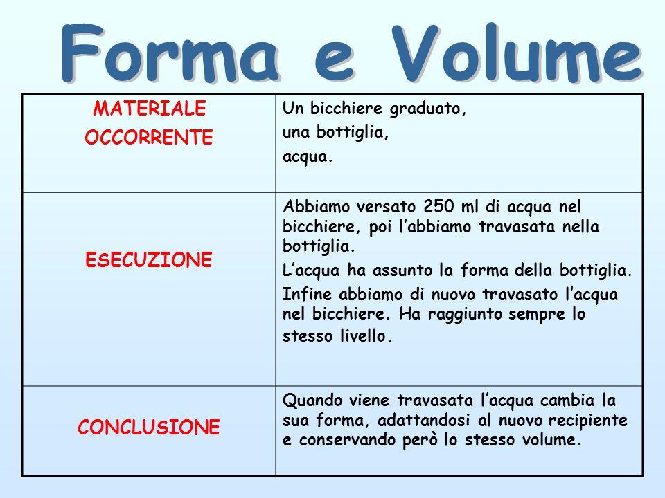 Forma e Volume MATERIALE OCCORRENTE ESECUZIONE CONCLUSIONE