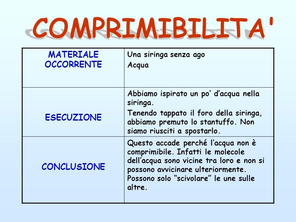 COMPRIMIBILITA MATERIALE OCCORRENTE ESECUZIONE CONCLUSIONE