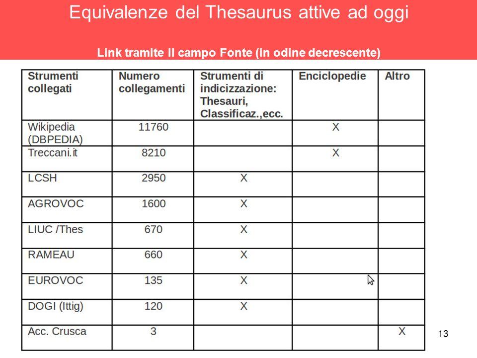 Equivalenze del Thesaurus attive ad oggi Link tramite il campo Fonte (in odine decrescente)