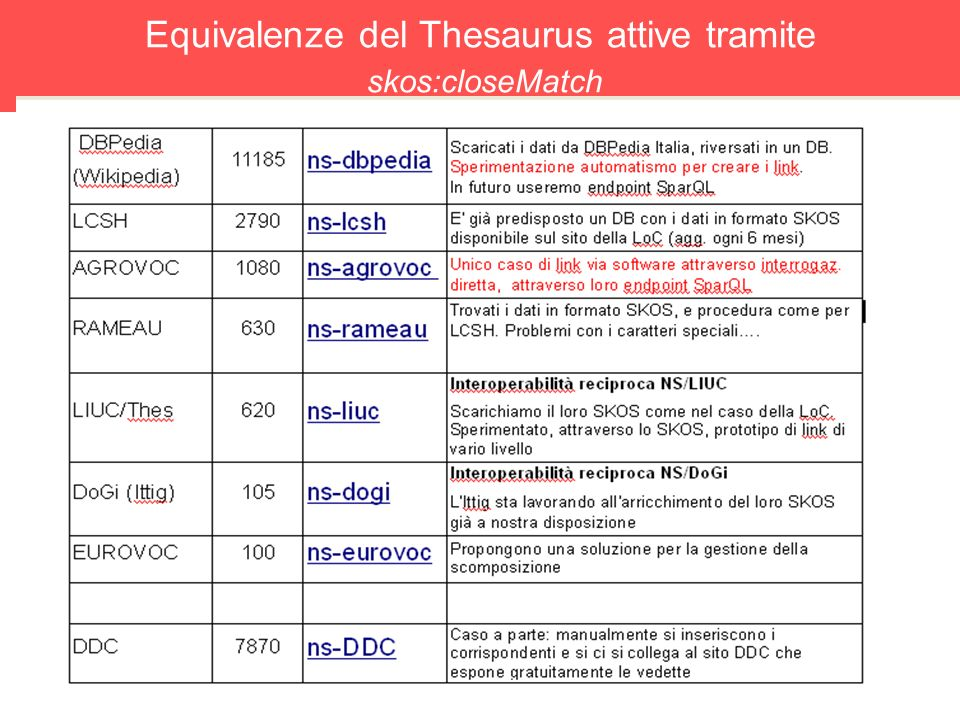 Equivalenze del Thesaurus attive tramite skos:closeMatch