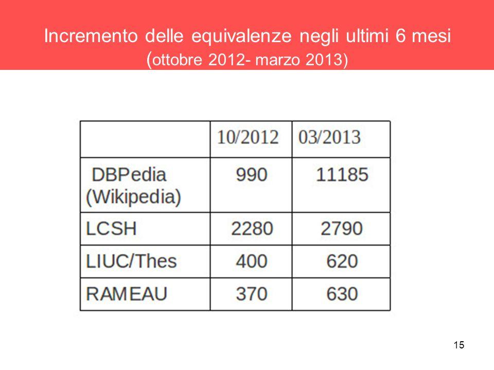 Incremento delle equivalenze negli ultimi 6 mesi (ottobre 2012- marzo 2013)