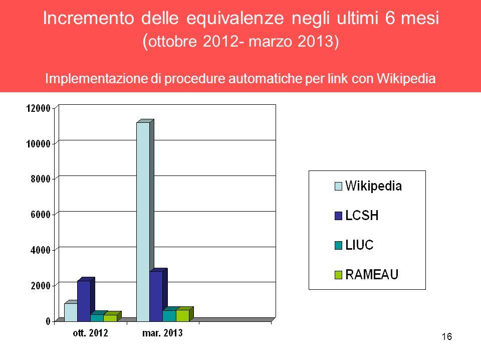 Incremento delle equivalenze negli ultimi 6 mesi (ottobre 2012- marzo 2013) Implementazione di procedure automatiche per link con Wikipedia