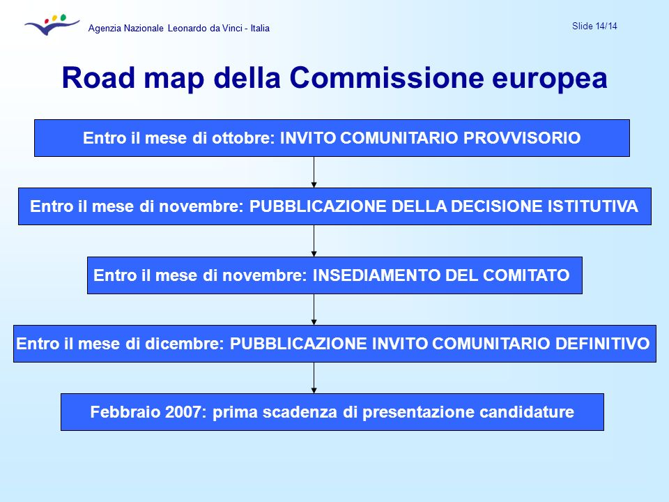 Road map della Commissione europea