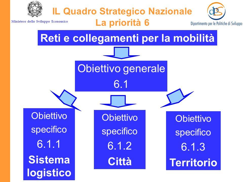 IL Quadro Strategico Nazionale Reti e collegamenti per la mobilità