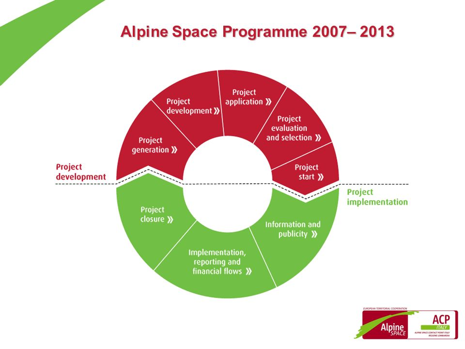 Alpine Space Programme 2007– 2013