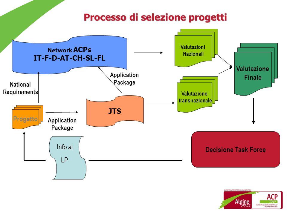 Processo di selezione progetti National Requirements