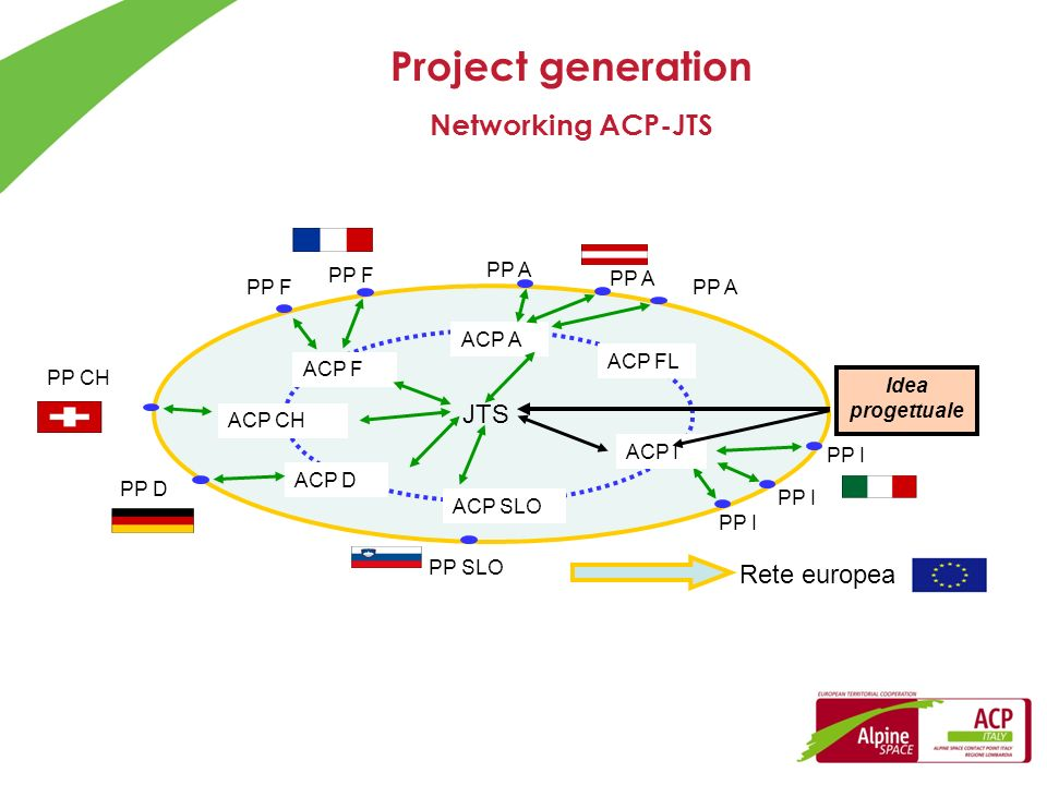 Project generation Networking ACP-JTS JTS Rete europea PP F PP A PP A