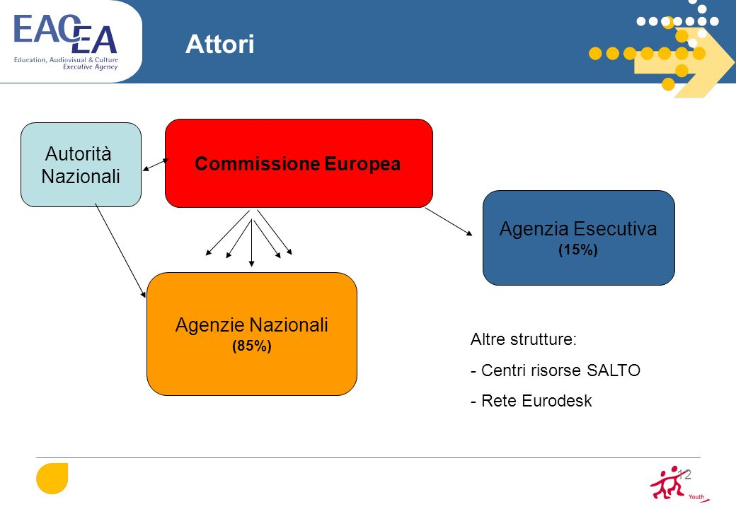 Attori Autorità Commissione Europea Nazionali Agenzia Esecutiva