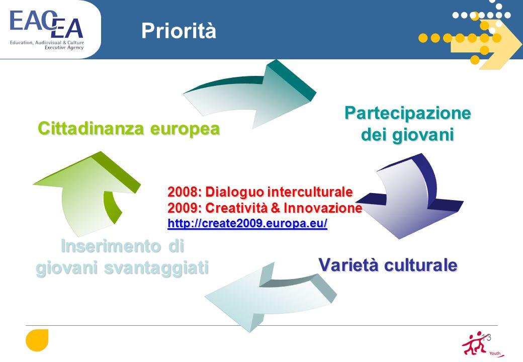 Priorità 2008: Dialoguo interculturale 2009: Creatività & Innovazione