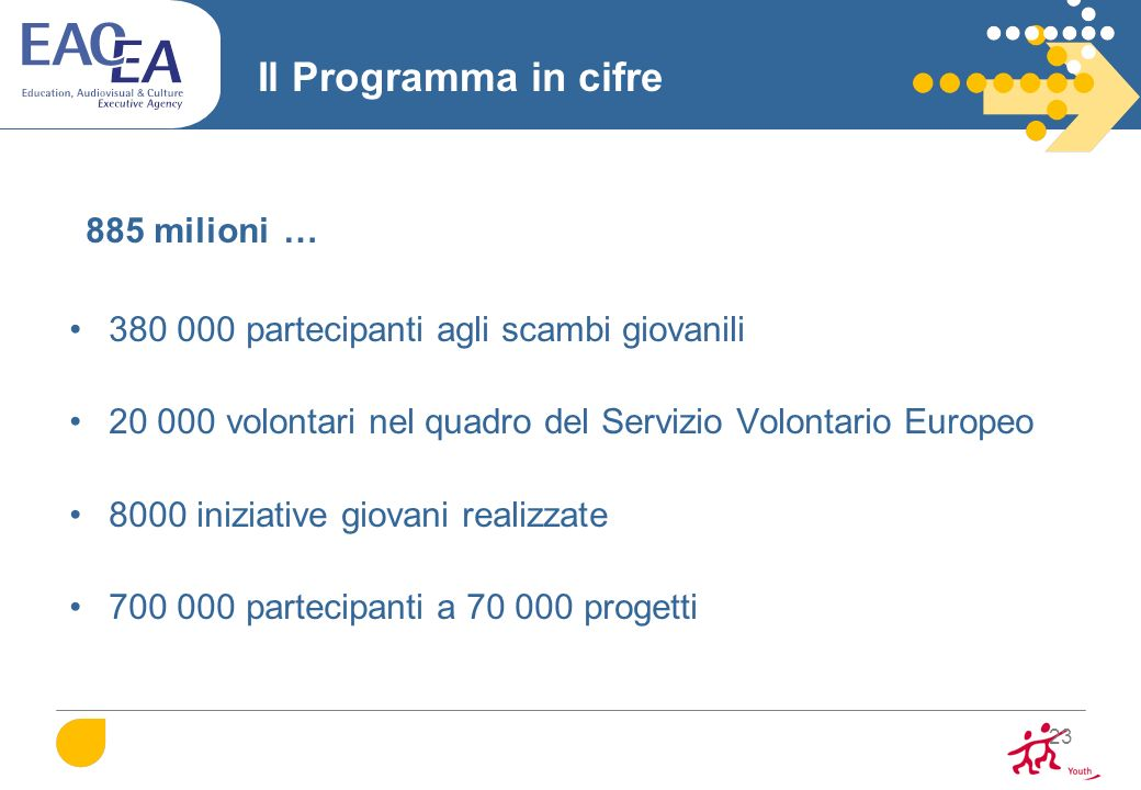 885 milioni … Il Programma in cifre