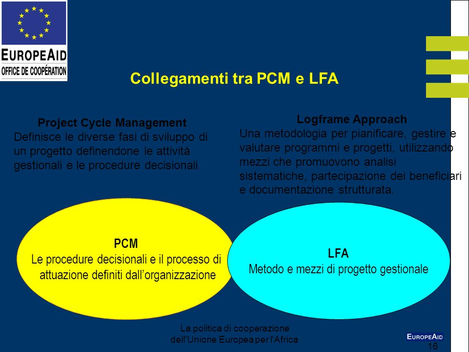 Collegamenti tra PCM e LFA Project Cycle Management