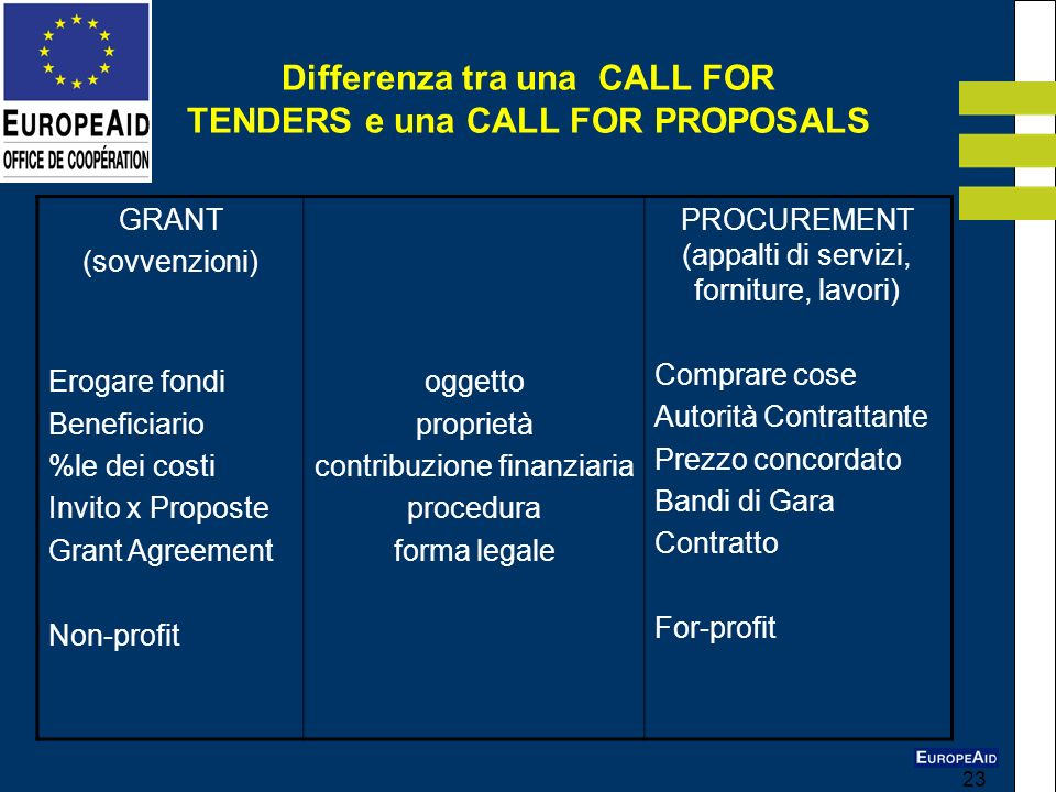 Differenza tra una CALL FOR TENDERS e una CALL FOR PROPOSALS