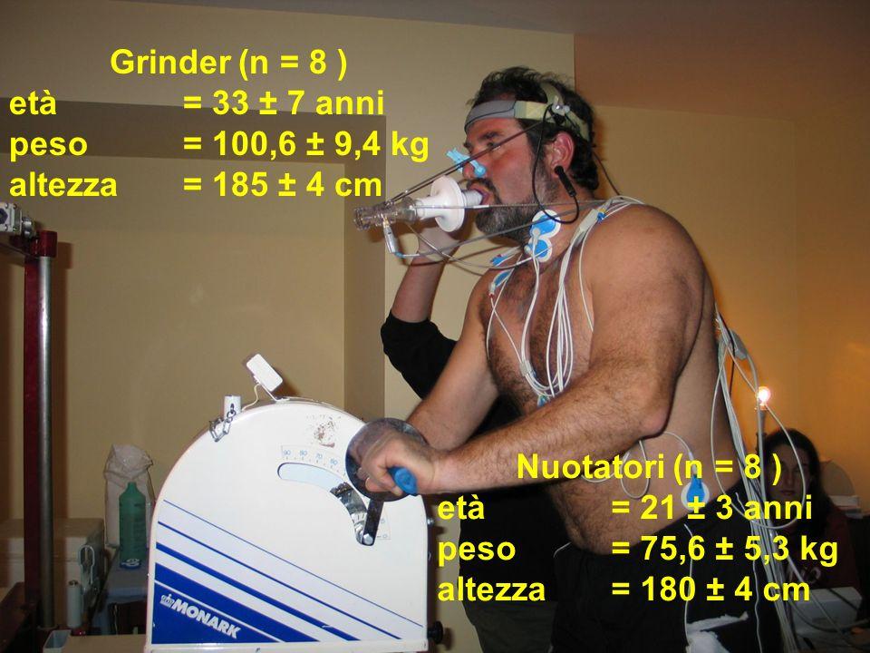 Grinder (n = 8 )età = 33 ± 7 anni. peso = 100,6 ± 9,4 kg. altezza = 185 ± 4 cm. Nuotatori (n = 8 )