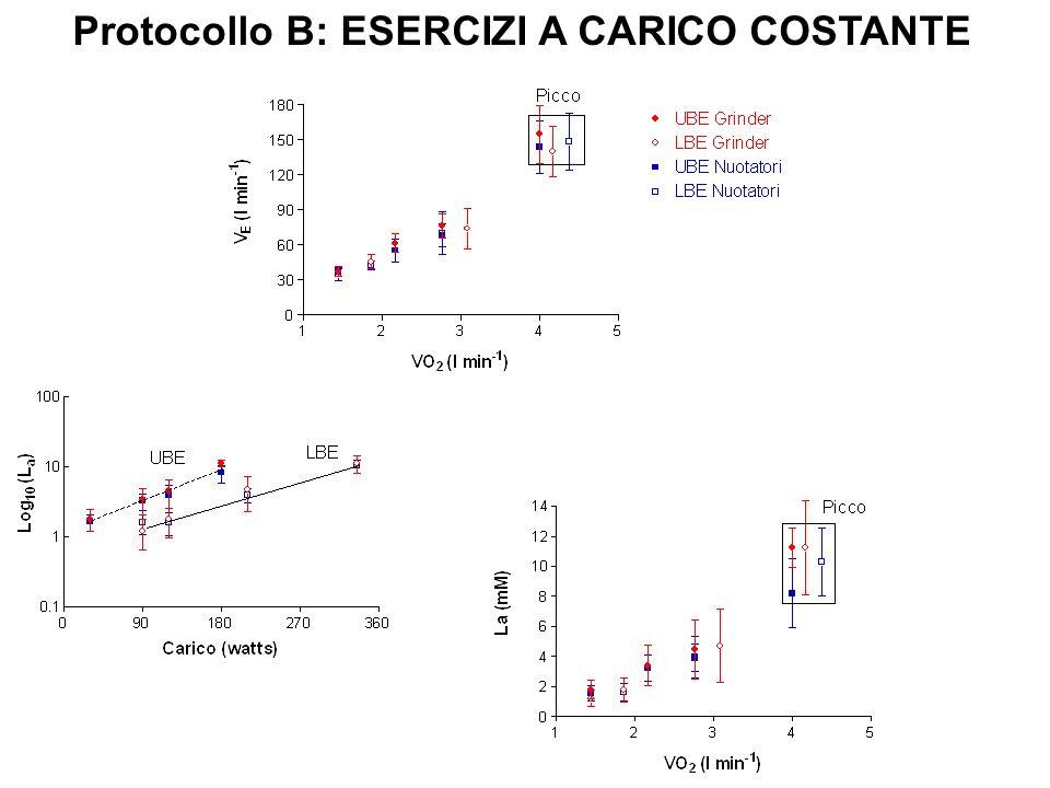 Protocollo B: ESERCIZI A CARICO COSTANTE