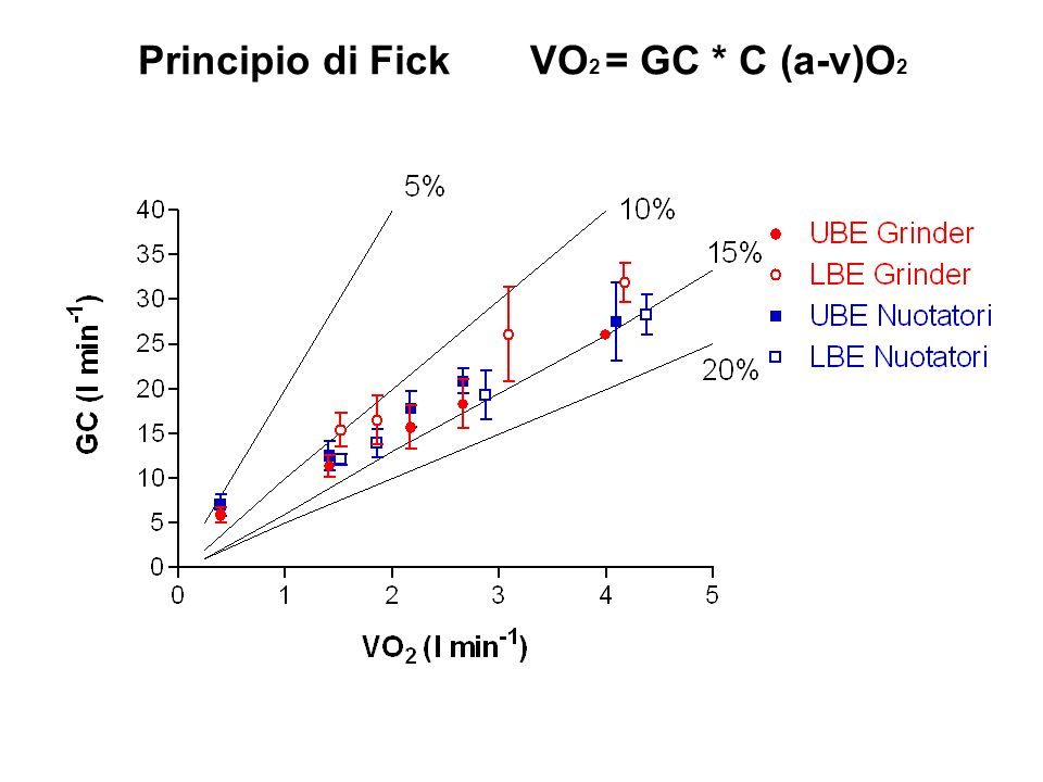 Principio di Fick VO2 = GC * C (a-v)O2