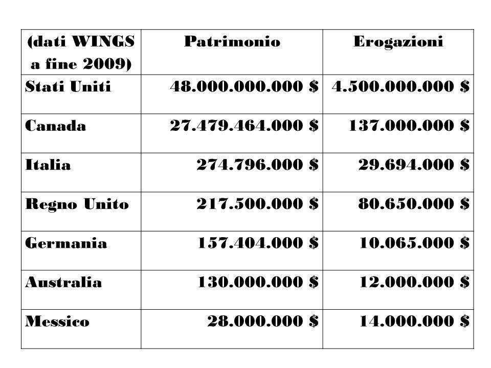 (dati WINGS a fine 2009) Patrimonio. Erogazioni. Stati Uniti. 48.000.000.000 $ 4.500.000.000 $ Canada.