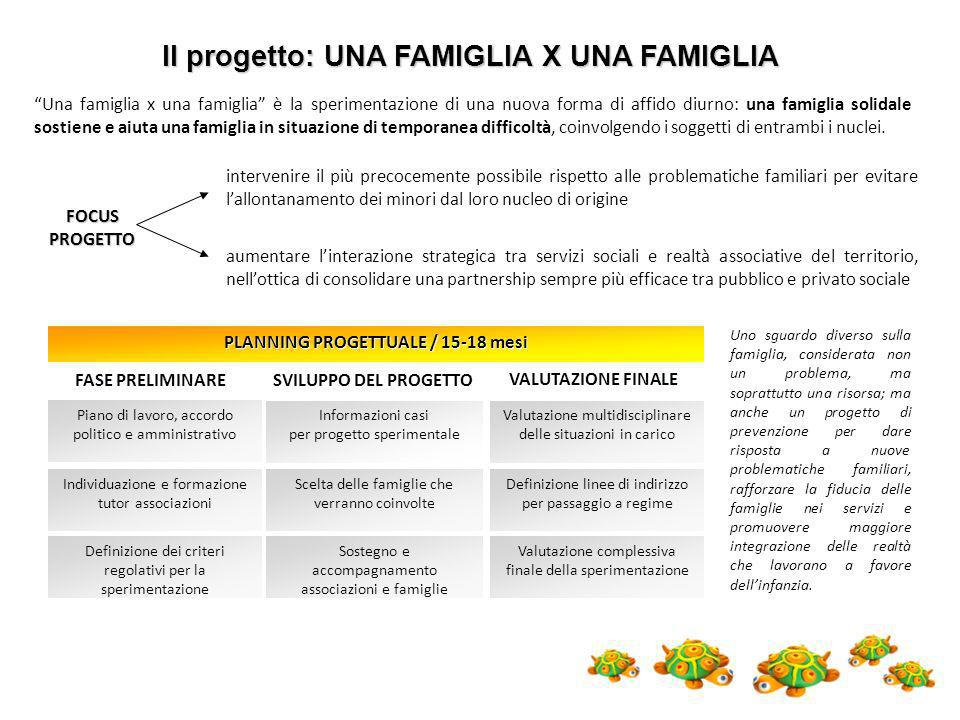PLANNING PROGETTUALE / 15-18 mesi