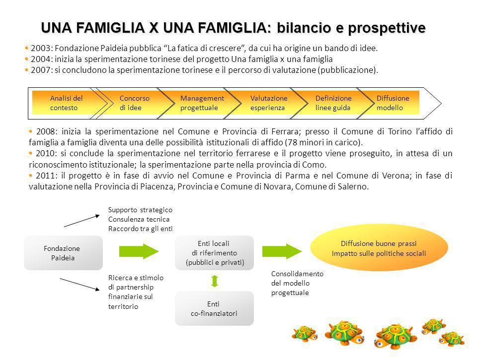 UNA FAMIGLIA X UNA FAMIGLIA: bilancio e prospettive
