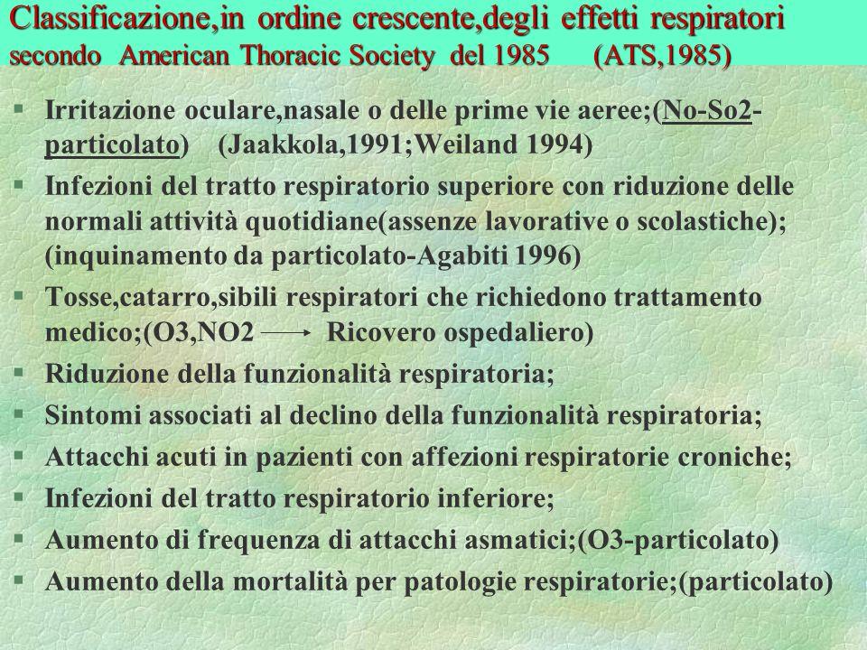 Classificazione,in ordine crescente,degli effetti respiratori secondo American Thoracic Society del 1985 (ATS,1985)