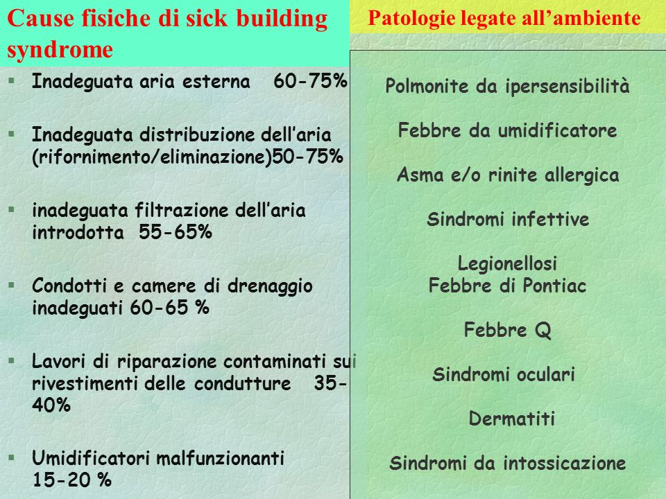 Cause fisiche di sick building syndrome