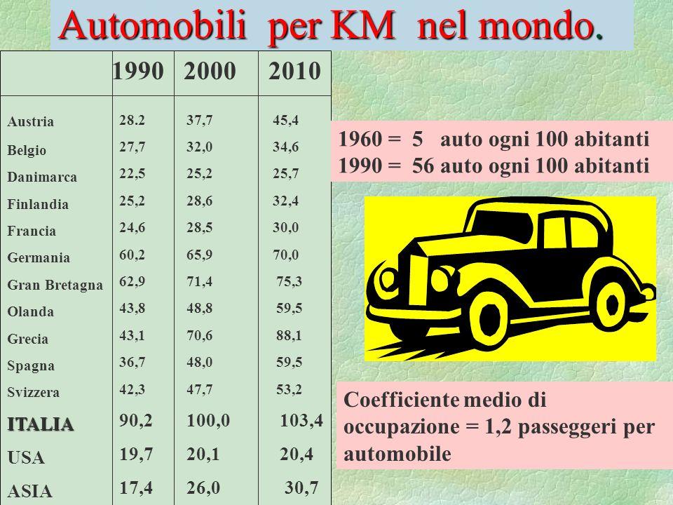 Automobili per KM nel mondo.