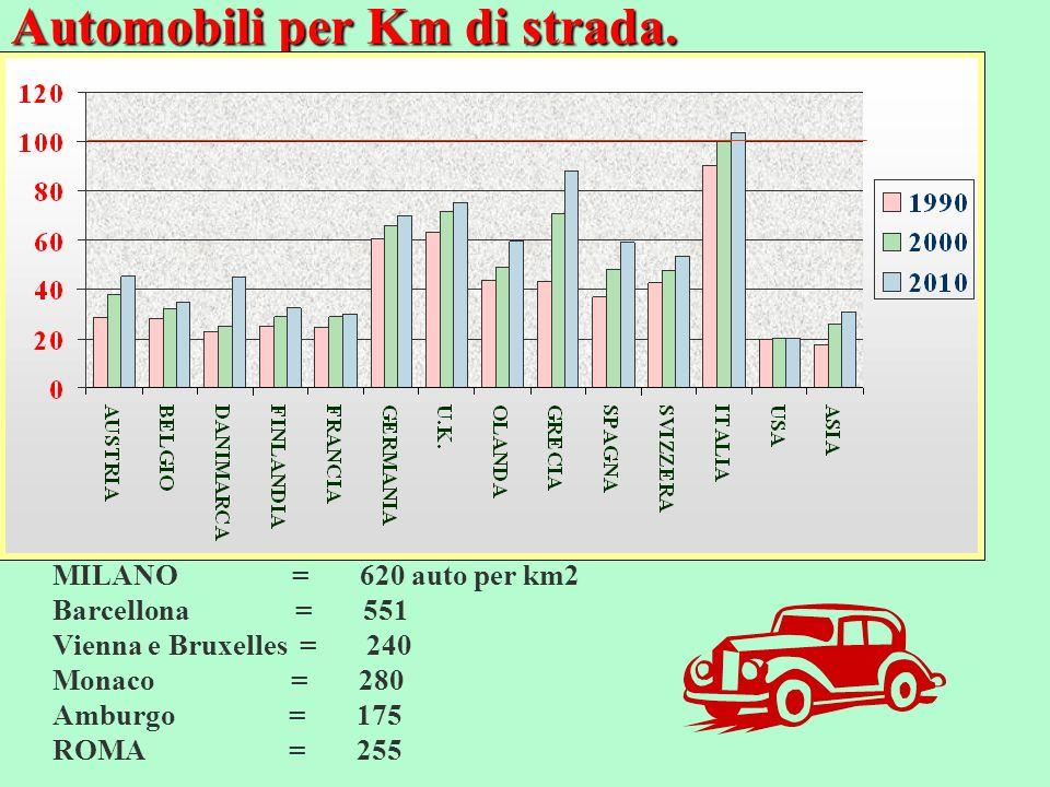 Automobili per Km di strada.