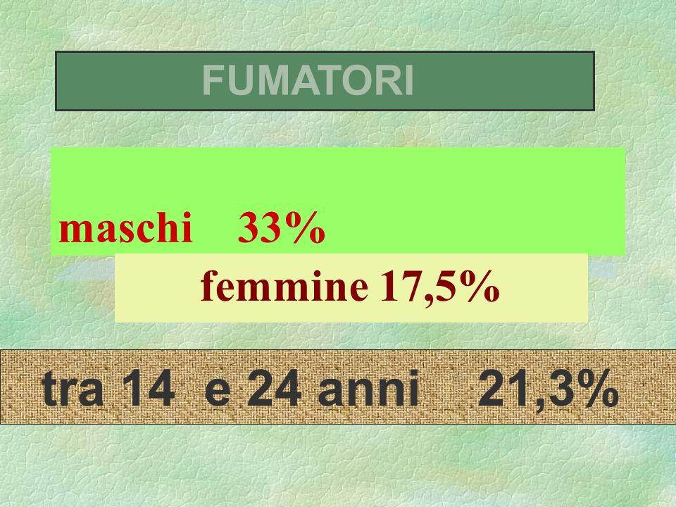 FUMATORI maschi 33% femmine 17,5% tra 14 e 24 anni 21,3%