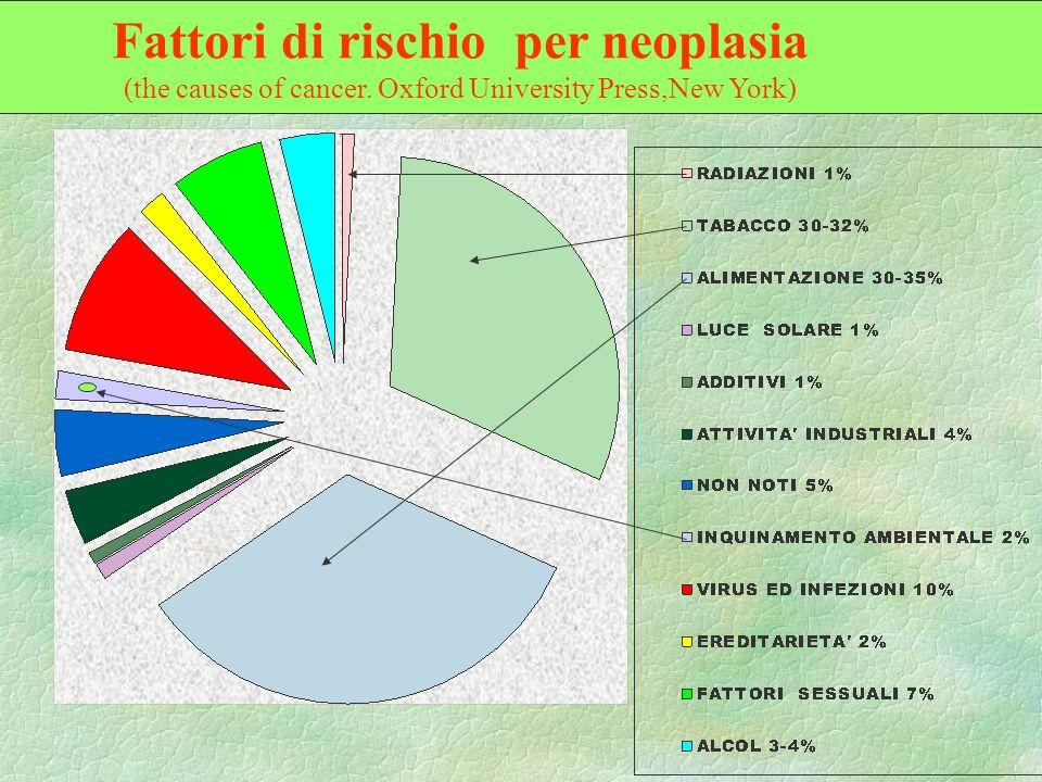 Fattori di rischio per neoplasia