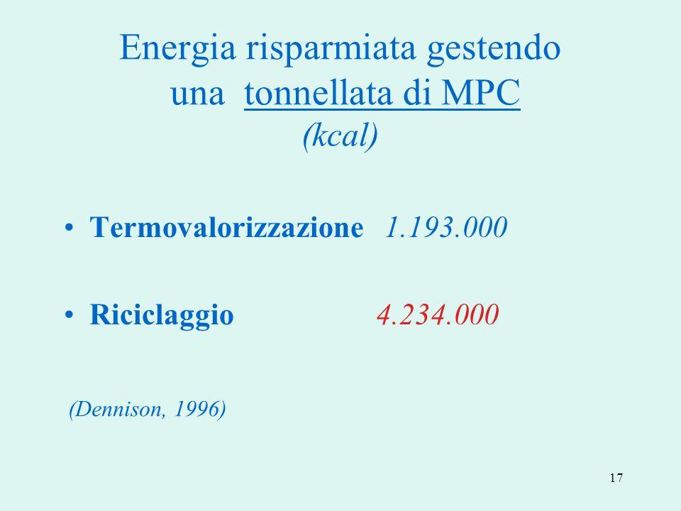 Energia risparmiata gestendo una tonnellata di MPC (kcal)